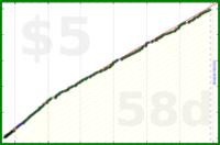 mbork/sweet's progress graph
