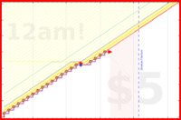 conscience/days_meditate's progress graph