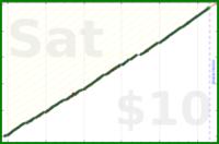 byorgey/reviews's progress graph