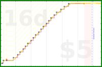 youkad/trello_cambridge_predoctoral_year's progress graph