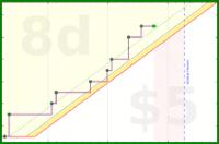 dehowell/cook's progress graph