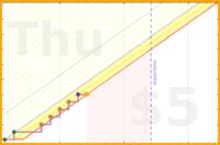 valvate/sleep's progress graph