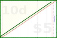 dehowell/outcomes's progress graph