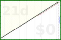 shanaqui/weeklyreview's progress graph