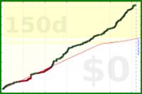 d/commits's progress graph