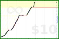 byorgey/piano's progress graph