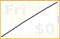mbork/agenda-1's progress graph