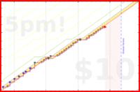 b/gups's progress graph
