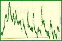 meta/ma's progress graph
