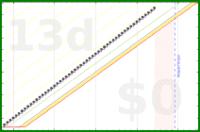 shanaqui/vitd's progress graph