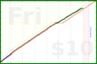 blackorcy/fasting's progress graph