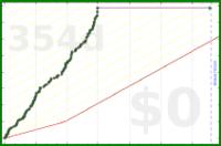 anomalily/socialtime's progress graph