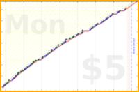 d/sentences's progress graph
