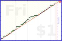 gsheasha/businessenglish's progress graph