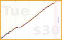 gustavohsouza/focussessions's progress graph