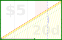 byorgey/youtube's progress graph