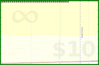 b/test-ynab's progress graph