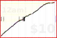 phi/kitchen's progress graph