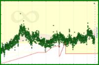 meta/datapoints's progress graph