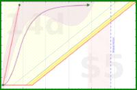 jladdjr/go's progress graph