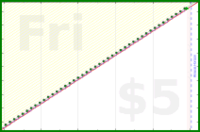 sodaware/weekly-review's progress graph