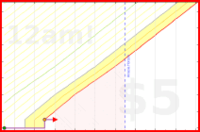sodaware/pn-30's progress graph