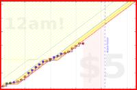 conscience/10000steps's progress graph