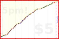 d/mustbee's progress graph