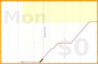 grayson/do-weeding's progress graph