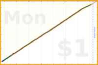 brennanbrown/gratitude's progress graph