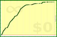 alys/fats's progress graph