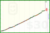 spunthread/stitchtime's progress graph