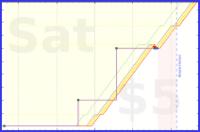b/zombies's progress graph
