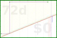 apb/test_mindful's progress graph