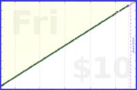mrneil/shave's progress graph