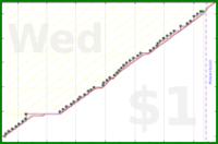 mad/writing-pomos's progress graph