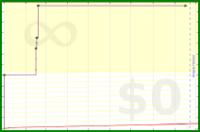 gustavohsouza/placeholder4's progress graph