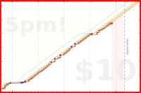 b/swings's progress graph