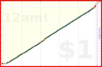 mad/esperanto's progress graph