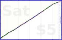 codeanand/yoga's progress graph