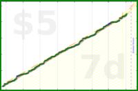 jcgeyer/procrastination's progress graph