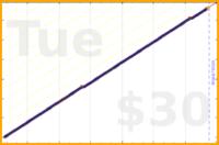 eendividi/backlog's progress graph