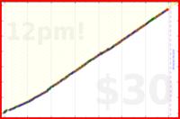 kevchoi/meditate's progress graph