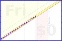 shanaqui/pillowfort's progress graph