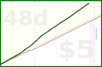 d/caloriefire's progress graph