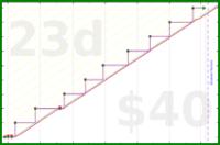 d/mobeemail's progress graph