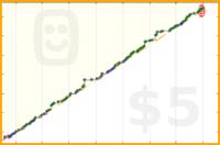 florismk/studypiano2019's progress graph