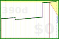 d/testso's progress graph