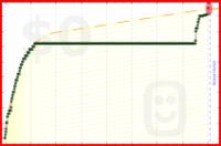 sara4767/nomorecocacola's progress graph