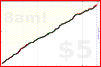 mbork/wiadmat's progress graph